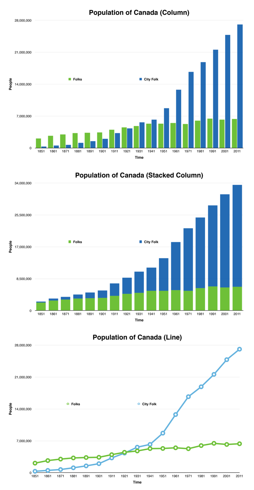 Graph of rural vs urban Canadian population