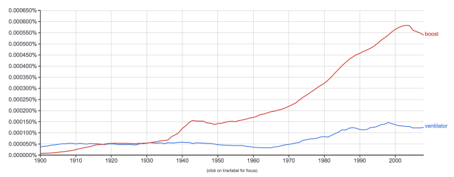 boost, ventilator on Google Ngram Viewer